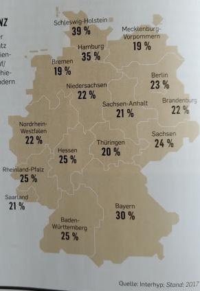 Kaufnebenkosten nach Bundesland